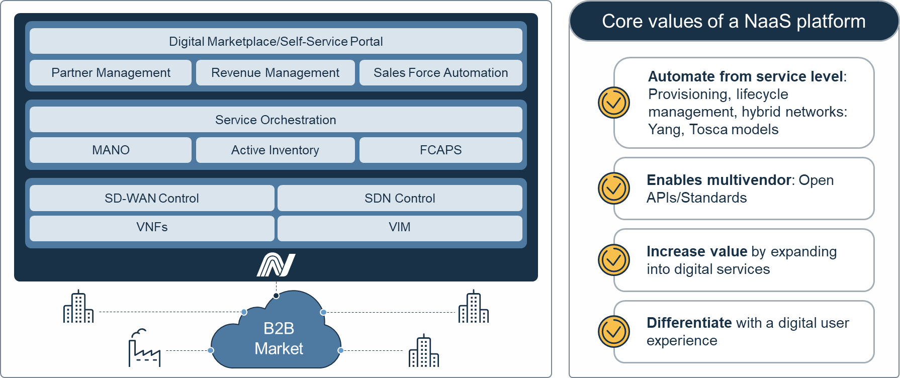 Network-as-a-Service Platform Architecture and Core Values