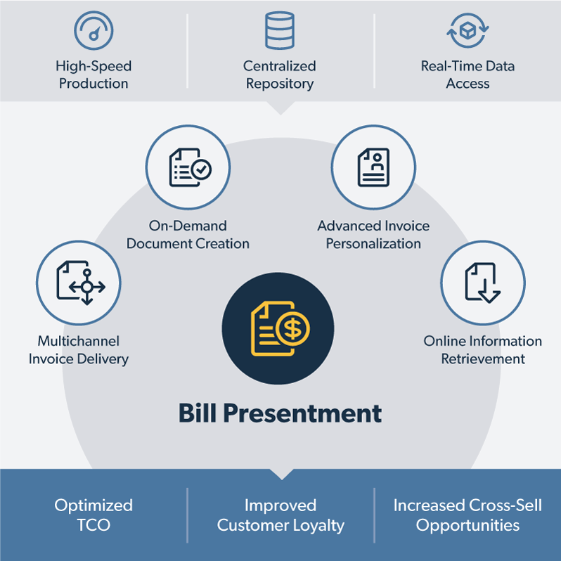 Bill Presentment