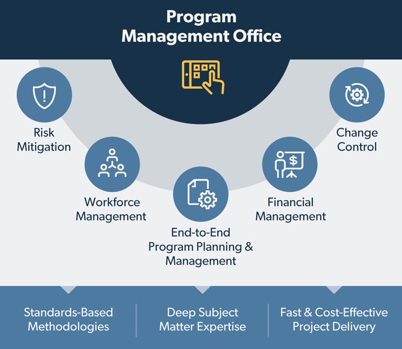 program management office