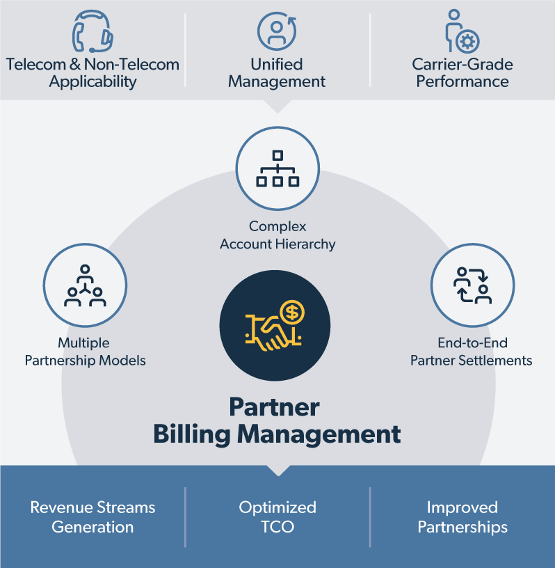 Partner Billing Management Solution Map