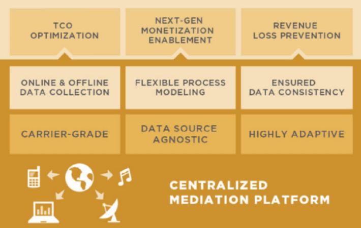 Active Mediaton Solution Map