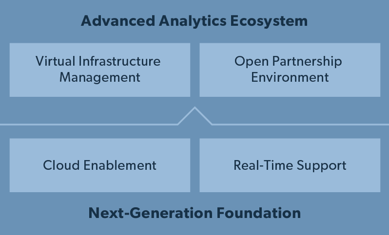 Advanced Analytics Ecosystem