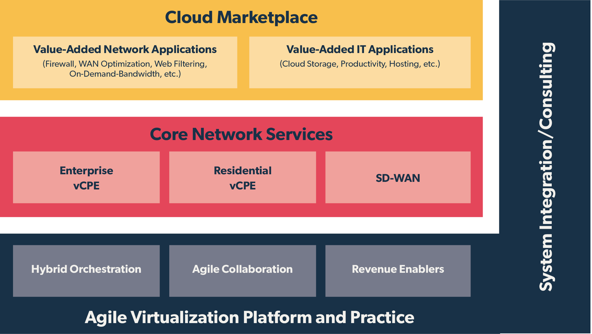 Agile Virtualization Platform and Practice