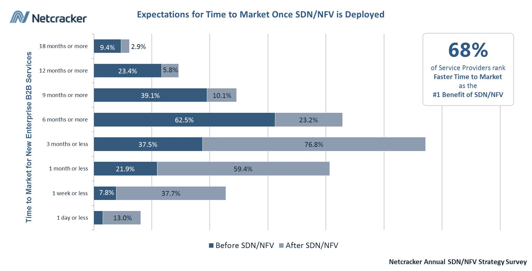 time-to-market-sdn-nfv-chart