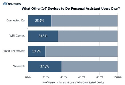 chart-other iot devices with personal assistant