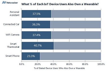chart - pct of iot device owners with wearable