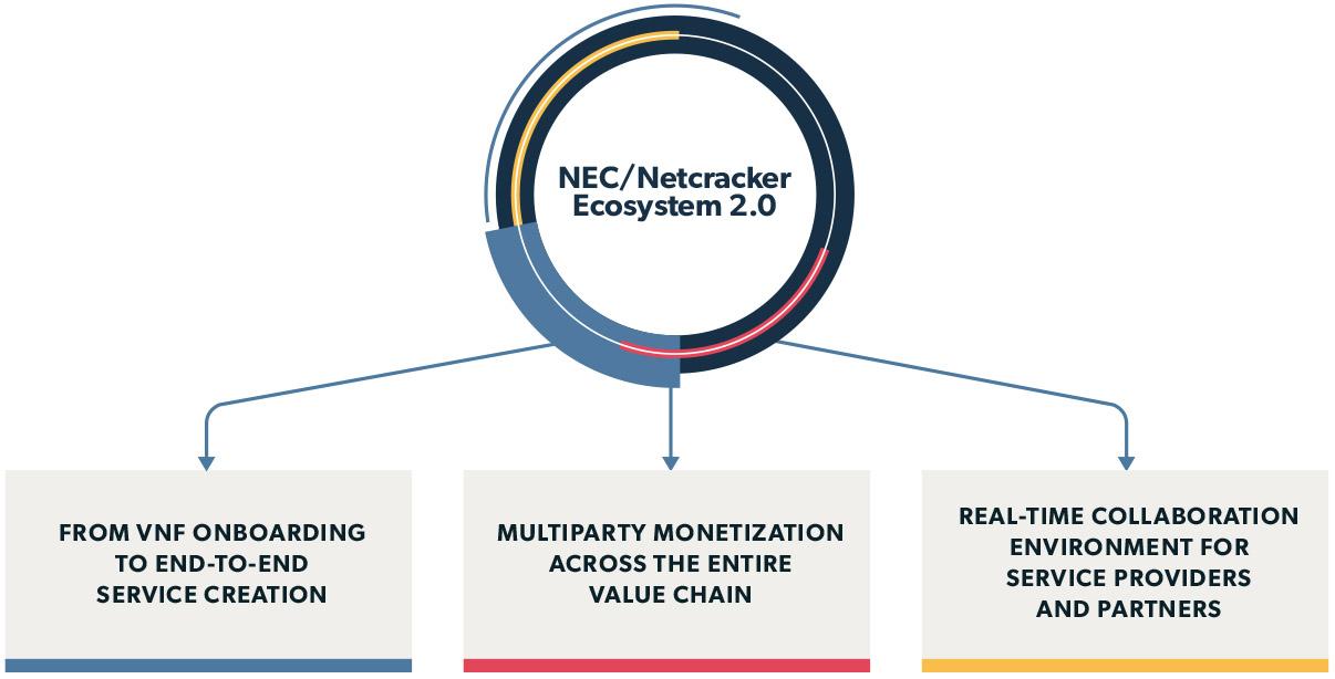 Netcracker - NEC/Netcracker SDN/NFV Partner Ecosystem